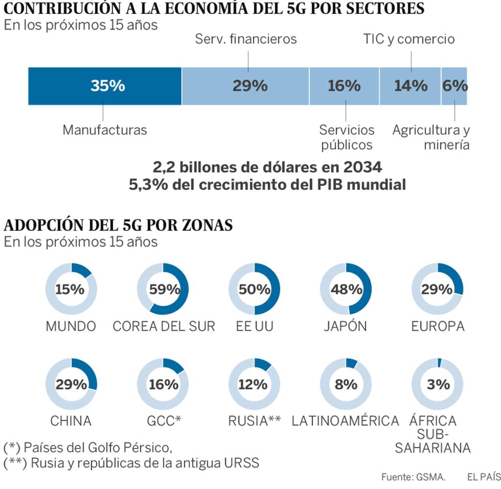 En este gráfico de El País puedes ver la previsión de implantación para 2025.